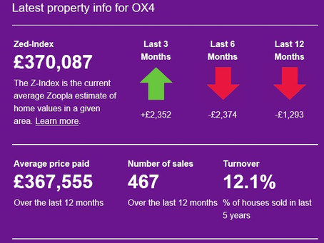 Latest property info for OX4 by Zoopla