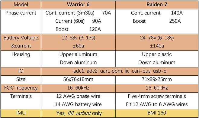 comparing specs R7.JPG