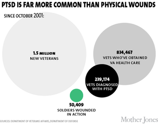"""""""PTSD is far more common than physical wounds"""" Infograph"""