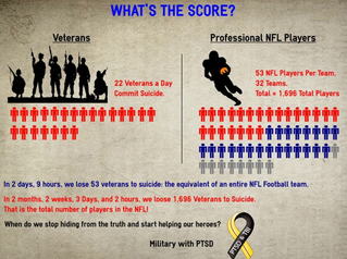 """""""What's the Score?"""" Infograph.. heartbreaking statistics about PTSD"""
