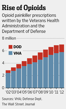 """""""For Veterans with PTSD, A New Demon: Their Meds"""" article"""