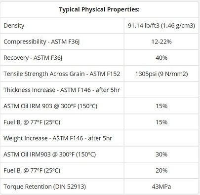 Typical Physical Properties for Teadit NA1122