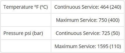 Temperature and Pressure Ratings for Teadit NA1001