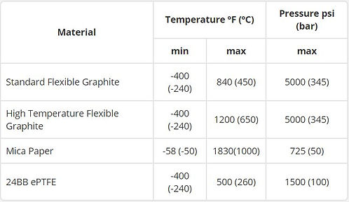 Chart showing Camprofile Temp and Pressure Ratings