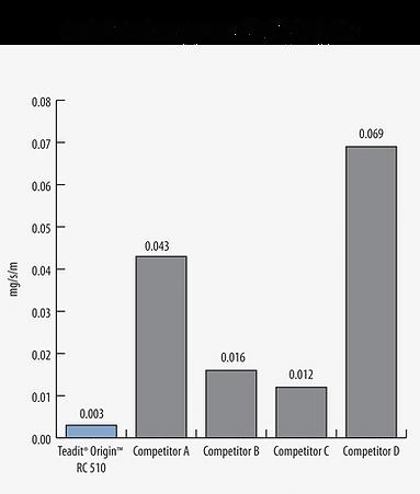 Average Leak Rate fo Teadit RC-510