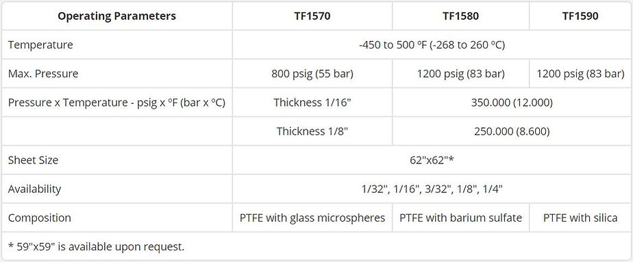 Tealon Operating Parameters