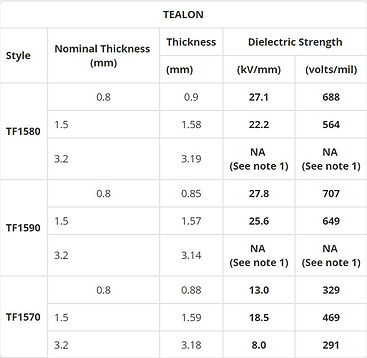 Tealon Dielectric Properties