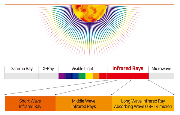 Infrared rays and the full spectrum of light from the sun. Short wave infrared ray, middle wave infrared rays and long wave infrared ray abosrbing wave 0.8-14 micron