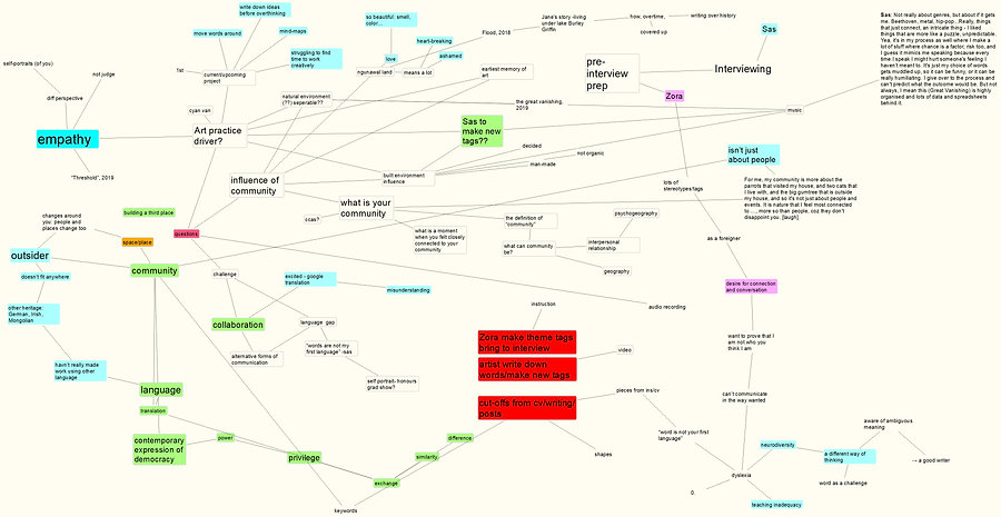 Mapping interview, 2020, Zora in collaboration with Saskia