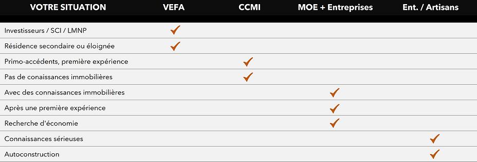 COMPARATIF - VEFA-CCMI-MOE-ENT.png