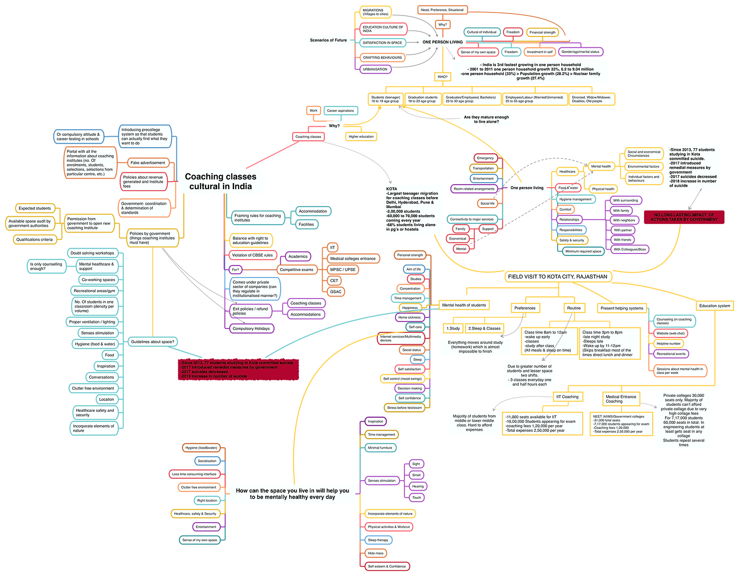Mind Map 6 2.png