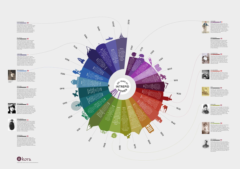 kora infographic