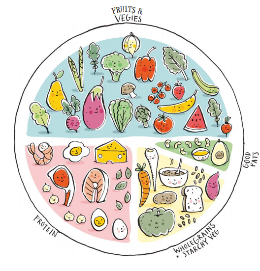 Creating a balanced plate
