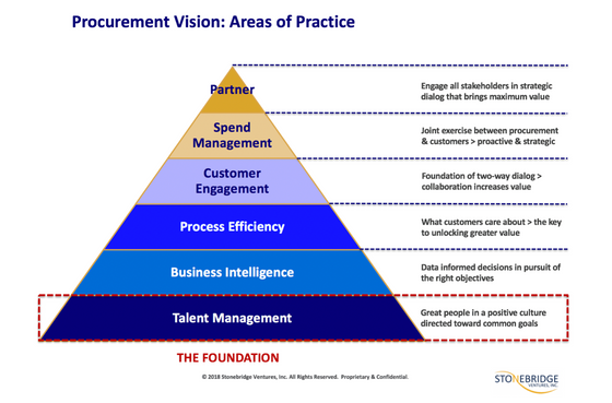 TALENT MANAGEMENT BASICS – The 1:1 Meeting