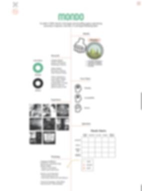 Community Design   Mondo Case Study.png