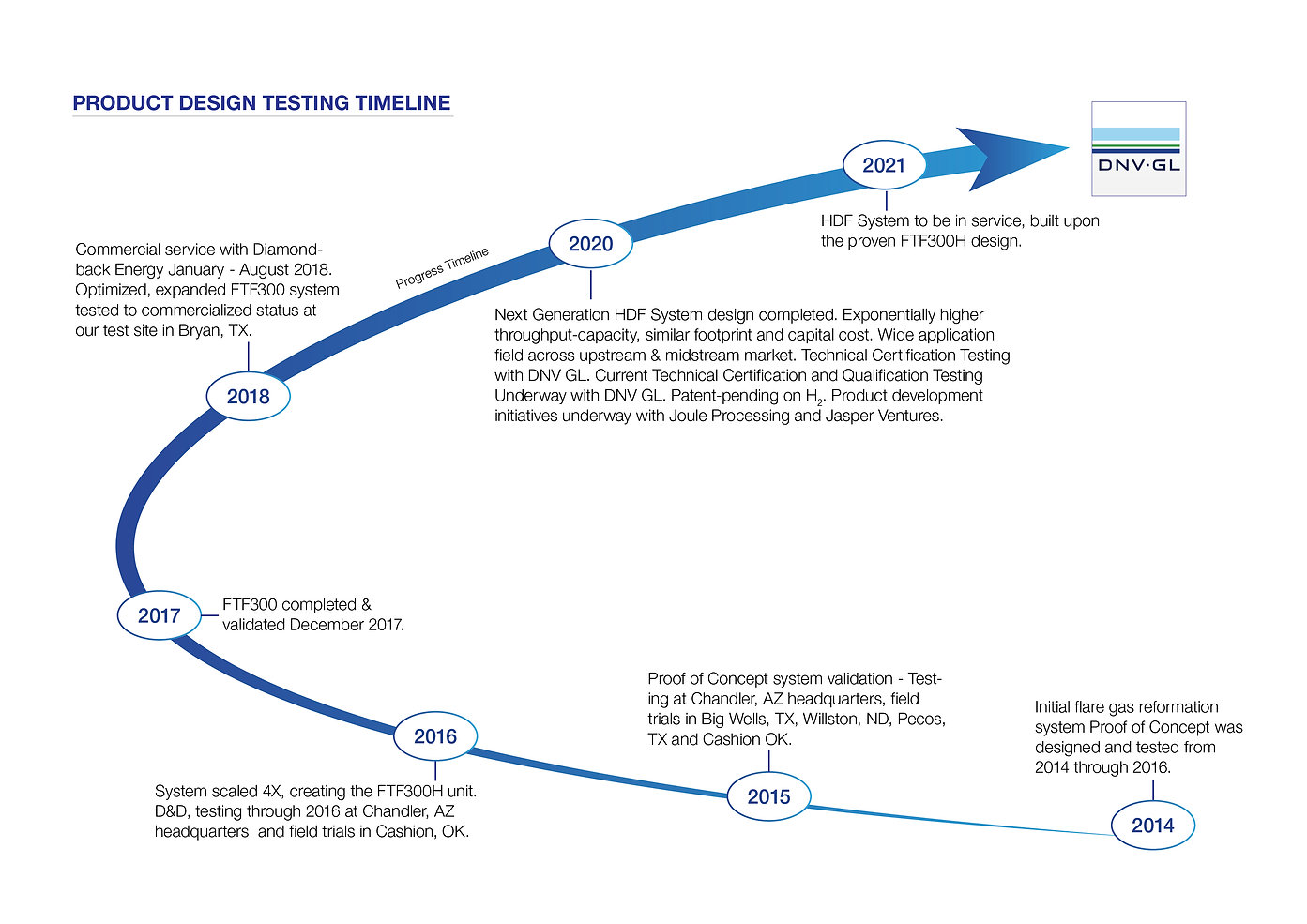 Product-Testing-Timeline-Graphic.jpg
