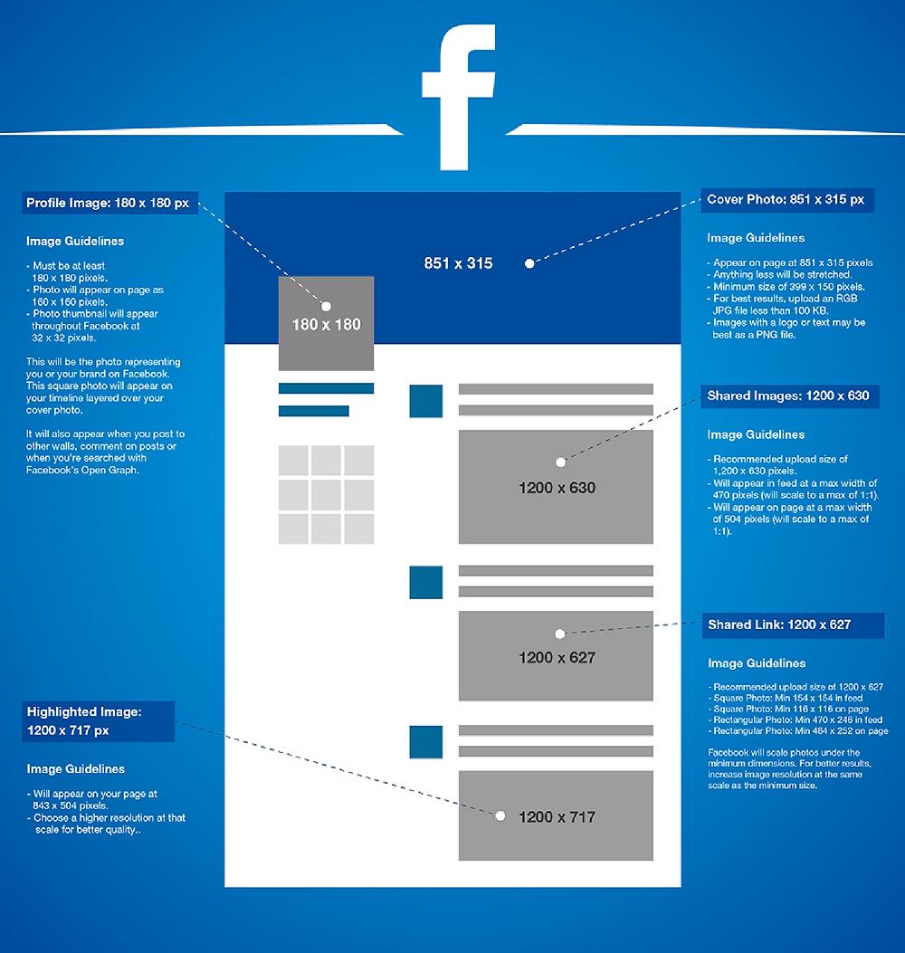 Dimensions des images sur Facebook en 2016