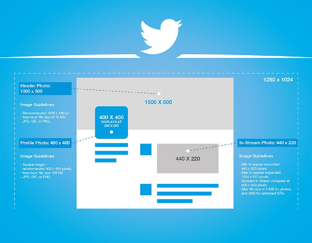 Dimensions des images sur Twitter en 2016