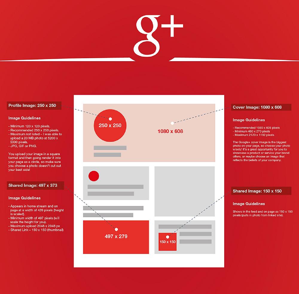 Dimensions des images sur Google+ 2016