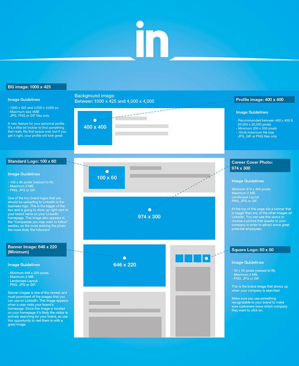Dimensions des images sur LinkedIn 2016