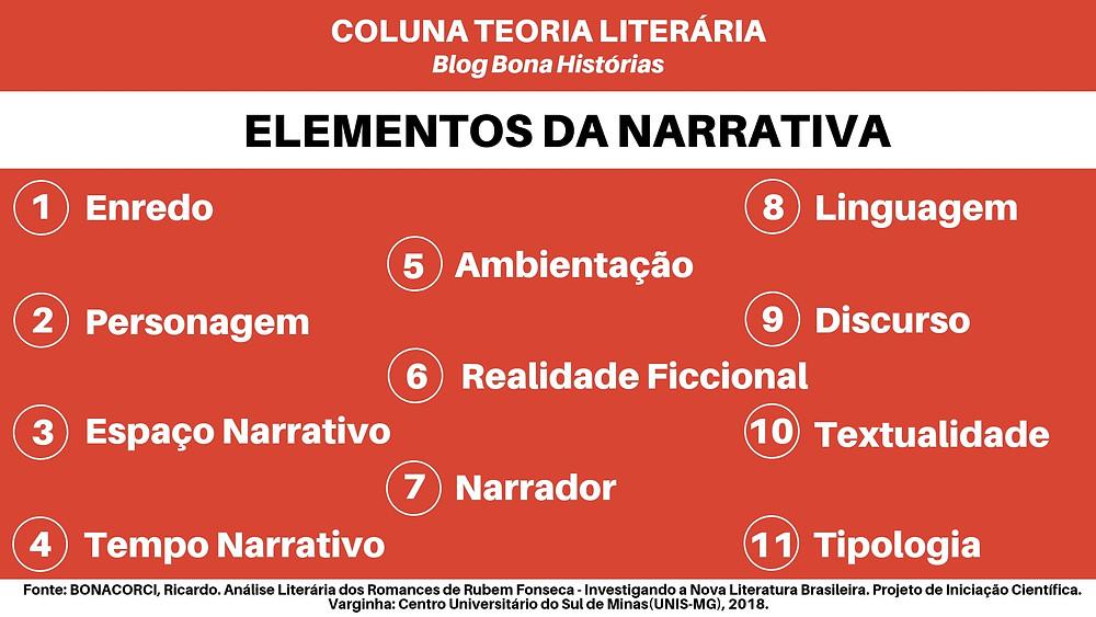 Elementos da Narrativa Ricardo Bonacorci