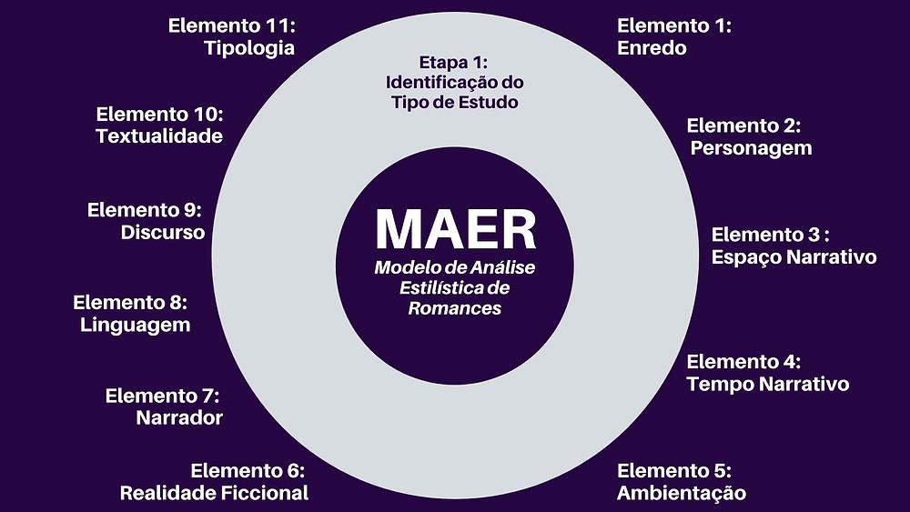 Etapa 1 do Modelo de Análise Estilística de Romances - MAER
