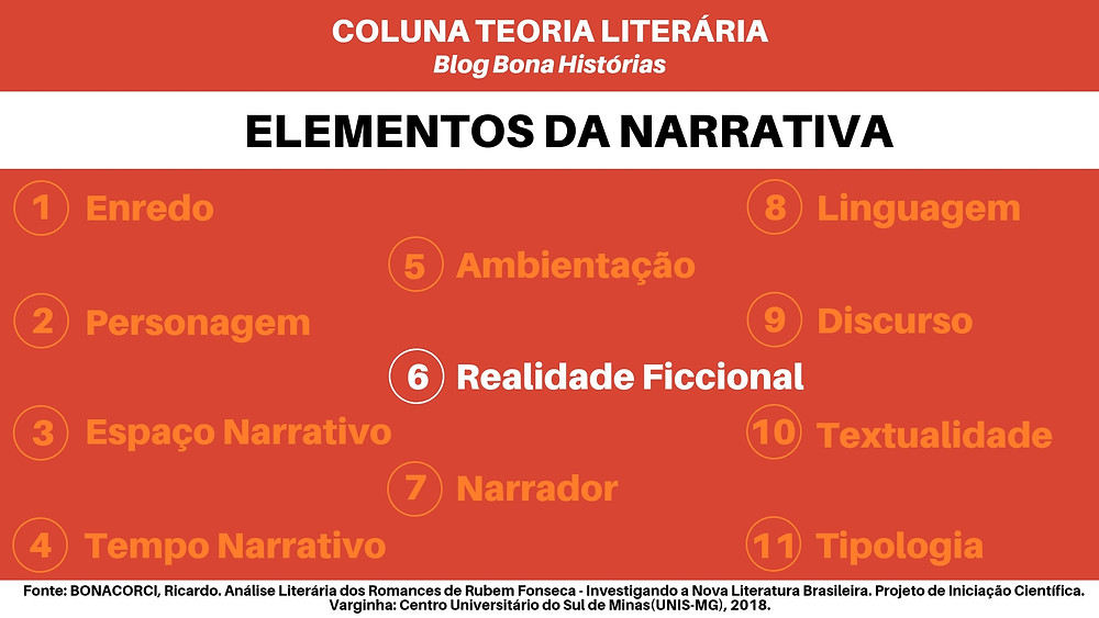 Teoria Literária: Elementos da Narrativa - Enredo