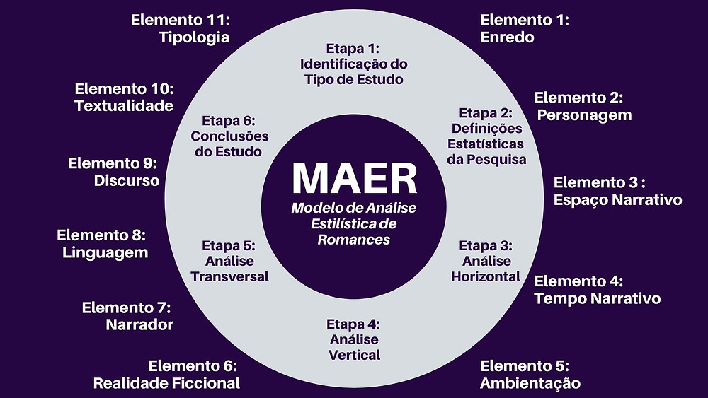 Modelo de Análise Estilística de Romances - MAER