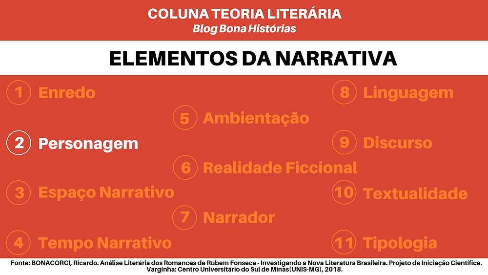 Teoria Literária: Elementos da Narrativa - Personagem