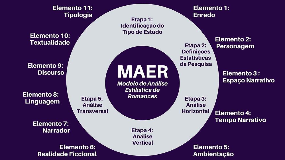 Análise Transversal - quinta etapa do Modelo de Análise Estilística de Romances (MAER)
