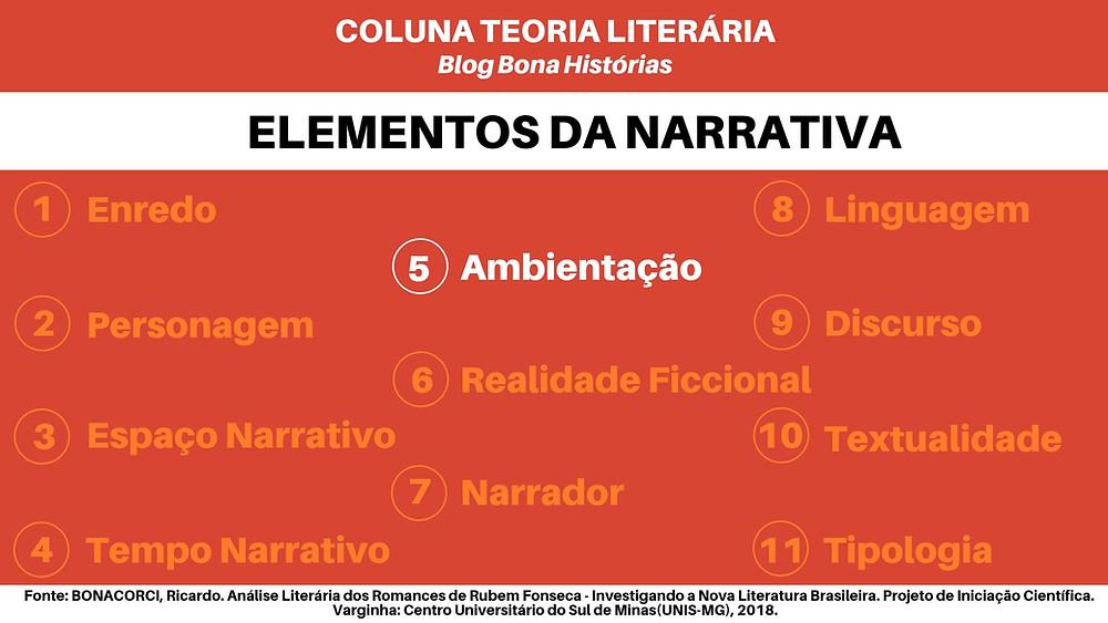Teoria Literária: Elementos da Narrativa - Ambientação