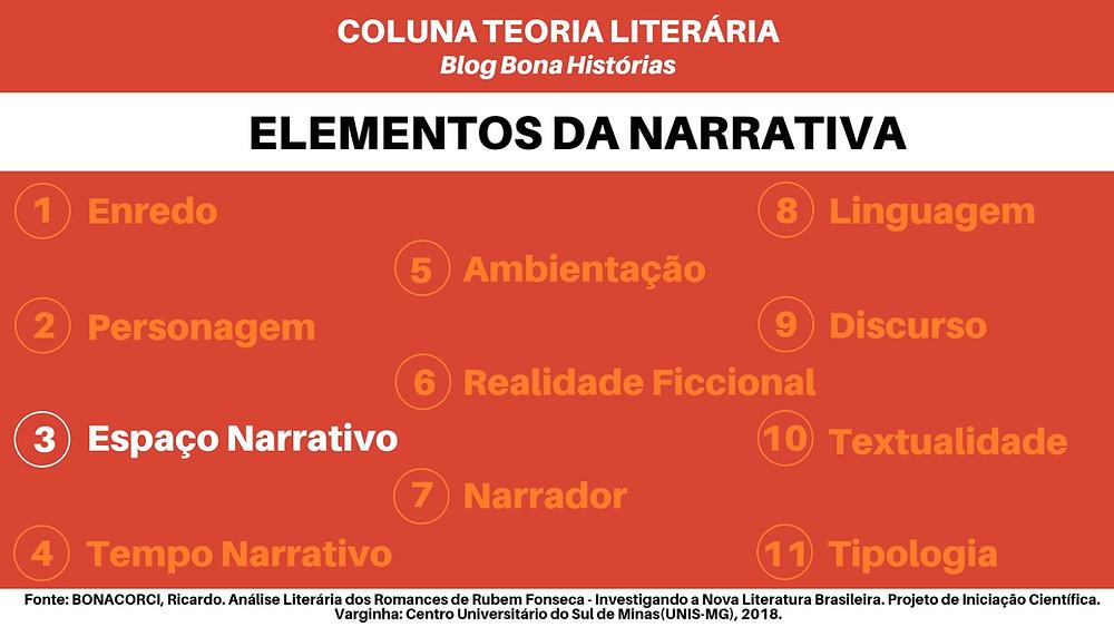 Teoria Literária: Elementos da Narrativa - Espaço Narrativo