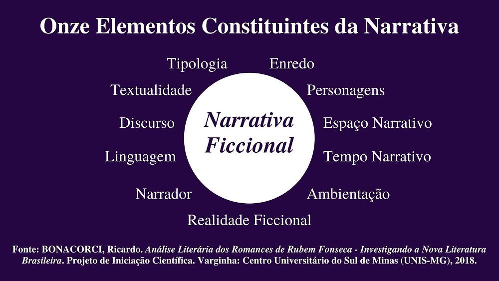 Elementos Constituintes do MAER