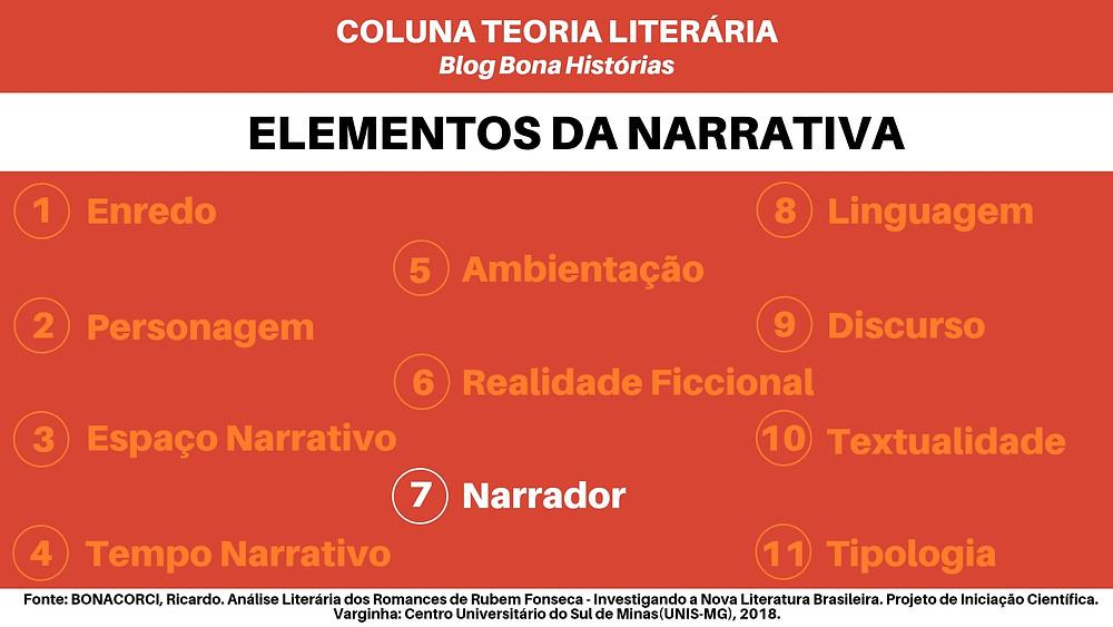 Teoria Literária: Elementos da Narrativa - Narrador