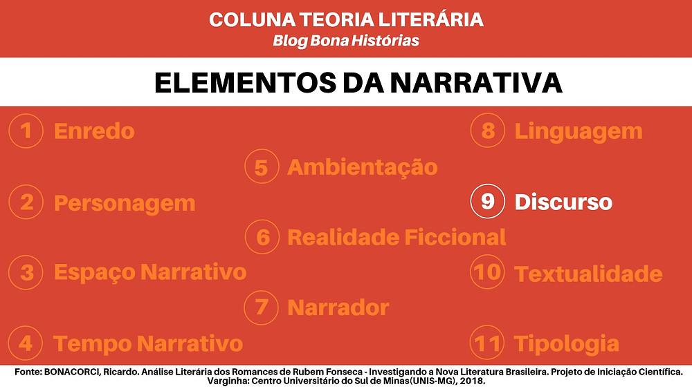 Teoria Literária: Elementos da Narrativa - Discurso