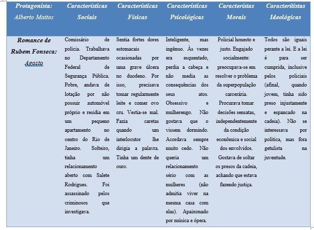 Exemplo de Variação da Análise Horizontal do MAER