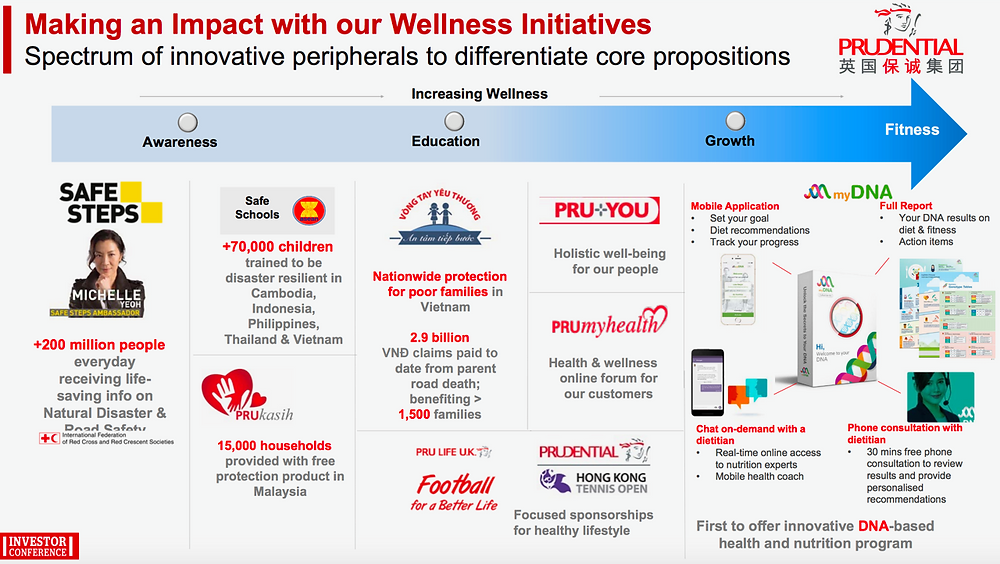 Prudential Investor Deck for their Annual Investor Conference: Prenetics' myDNA product was mentioned as a key part of Prudential's Asia preventive health offering.