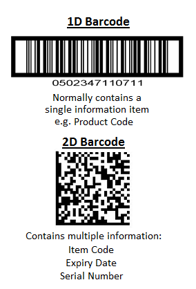 Examples of standard barcode and 2D barcodes, used in warehouses and logistics.