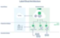 LabelCloud Architecture.png