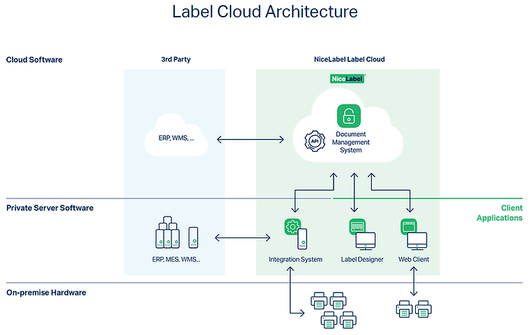 LabelCloud Architecture.png