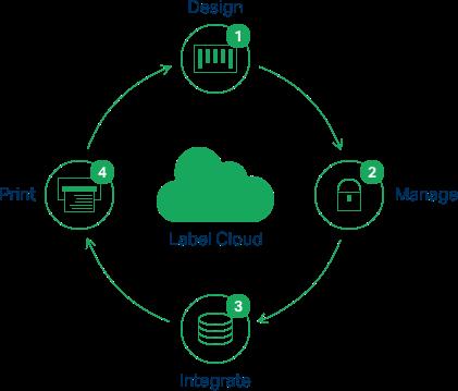label-cloud-circle.png