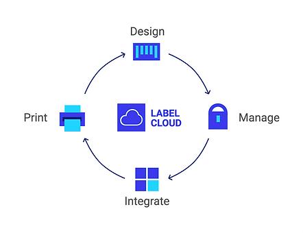 Partners banners_Rebrand__Nicelabel_Cloud_UI Label Cloud Graphic.png