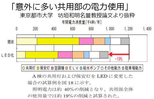 意外に多い共用部の電力使用.jpg