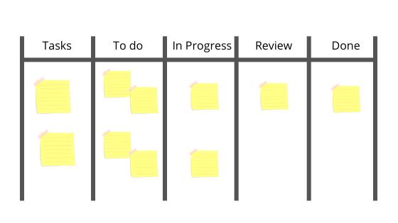 Scrum task board