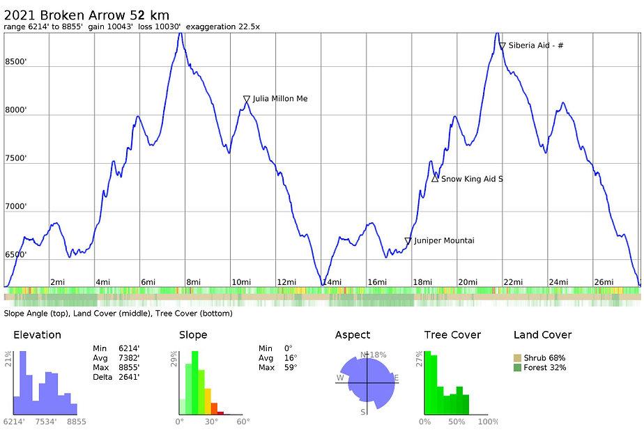 2021_BrokenArrow_52km_Profile.jpg