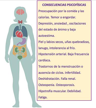 Complicaciones clínicas de la Anorexia y Bulimia