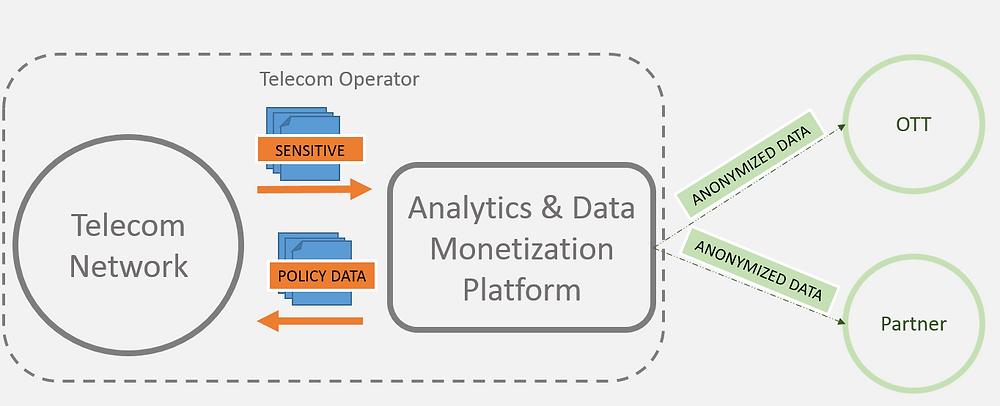 Data Monetization System