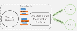 Data Monetization System