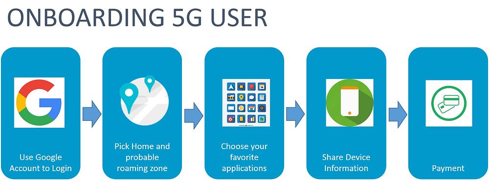 5G User Data Plan
