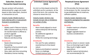 ULA  Unlimited License Agreement